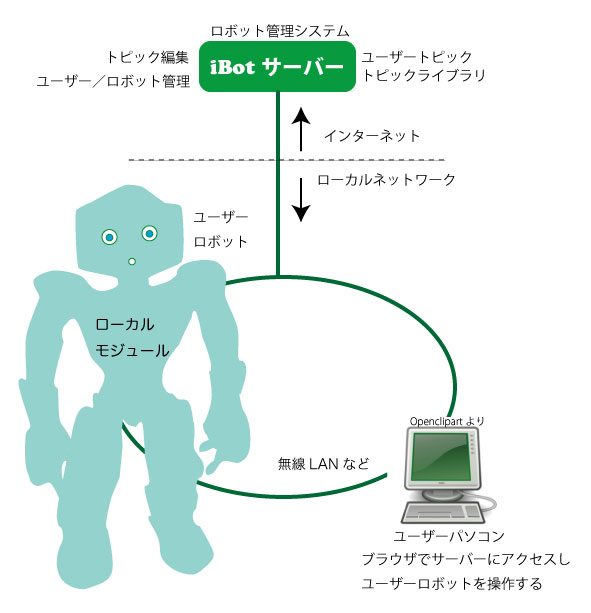 iBotロボット管理システム