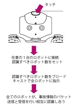 search_robots